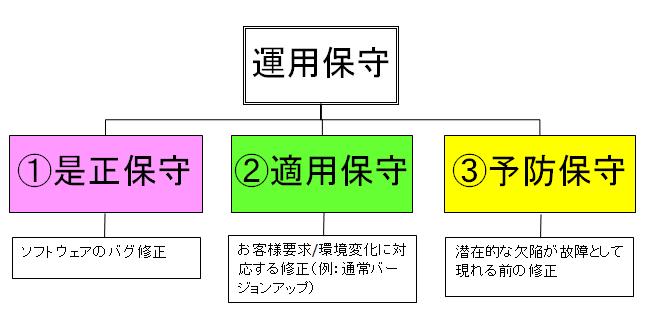 4)ソフトウェア開発完了の後? :...